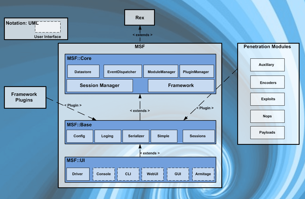 Metasploit Architecture Metasploit Unleashed