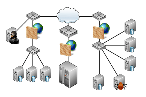 Virtual Labs Network Diagram