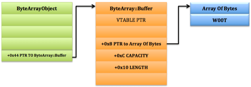 ByteArray objects and data