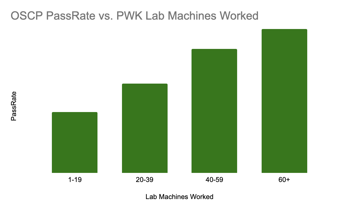 OSCP Pass Rate vs PWK Lab Machines Worked